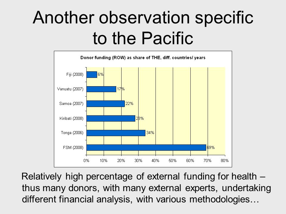 Another observation specific to the Pacific Relatively high percentage of external funding for health – thus many donors, with many external experts, undertaking different financial analysis, with various methodologies…