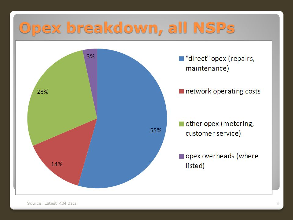 Opex breakdown, all NSPs 9 Source: Latest RIN data