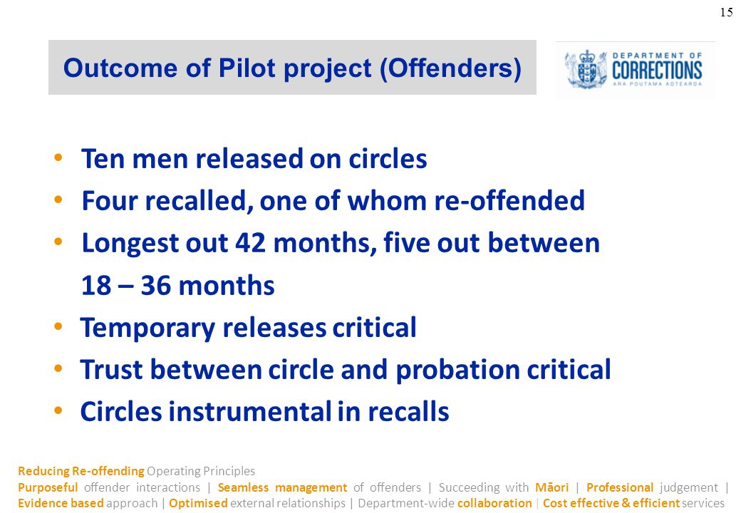 Reducing Re-offending Operating Principles Purposeful offender interactions | Seamless management of offenders | Succeeding with Māori | Professional judgement | Evidence based approach | Optimised external relationships | Department-wide collaboration | Cost effective & efficient services Outcome of Pilot project (Offenders) 15 Ten men released on circles Four recalled, one of whom re-offended Longest out 42 months, five out between 18 – 36 months Temporary releases critical Trust between circle and probation critical Circles instrumental in recalls