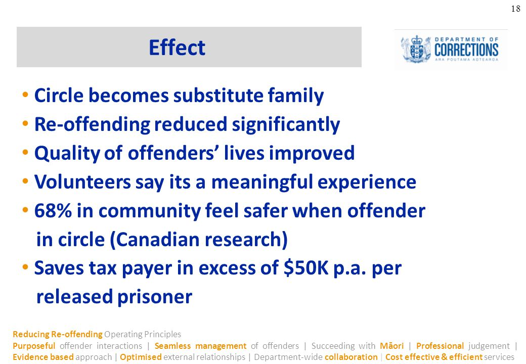 Reducing Re-offending Operating Principles Purposeful offender interactions | Seamless management of offenders | Succeeding with Māori | Professional judgement | Evidence based approach | Optimised external relationships | Department-wide collaboration | Cost effective & efficient services Effect 18 Circle becomes substitute family Re-offending reduced significantly Quality of offenders' lives improved Volunteers say its a meaningful experience 68% in community feel safer when offender in circle (Canadian research) Saves tax payer in excess of $50K p.a.