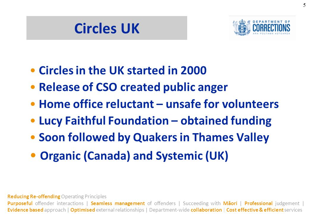 Reducing Re-offending Operating Principles Purposeful offender interactions | Seamless management of offenders | Succeeding with Māori | Professional judgement | Evidence based approach | Optimised external relationships | Department-wide collaboration | Cost effective & efficient services 5 Circles UK Circles in the UK started in 2000 Release of CSO created public anger Home office reluctant – unsafe for volunteers Lucy Faithful Foundation – obtained funding Soon followed by Quakers in Thames Valley Organic (Canada) and Systemic (UK)