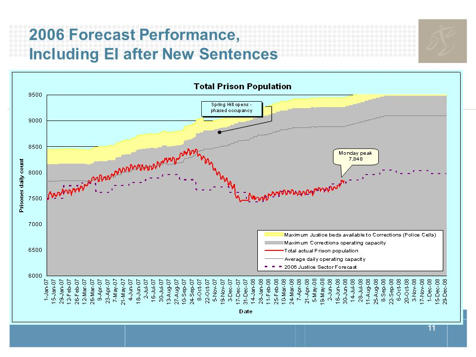 11 2006 Forecast Performance, Including EI after New Sentences