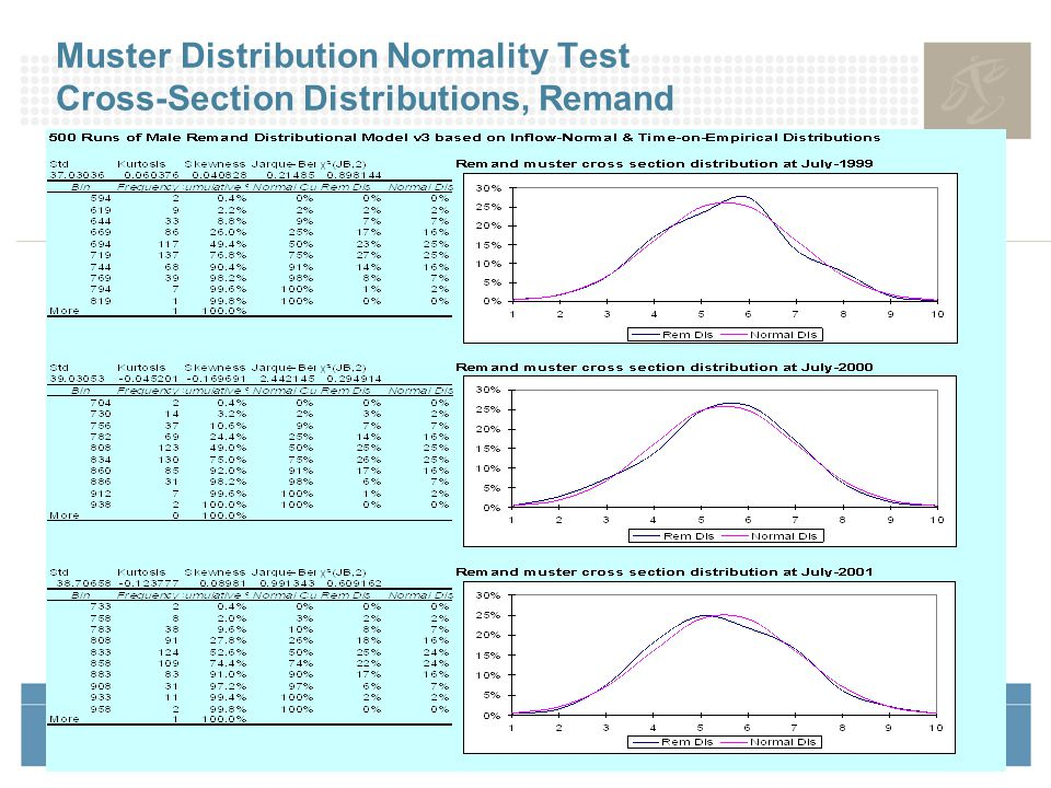 17 Muster Distribution Normality Test Cross-Section Distributions, Remand