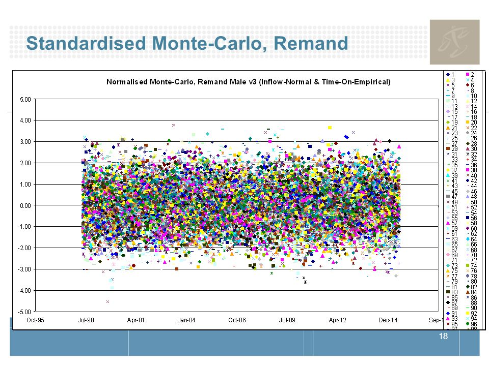 18 Standardised Monte-Carlo, Remand