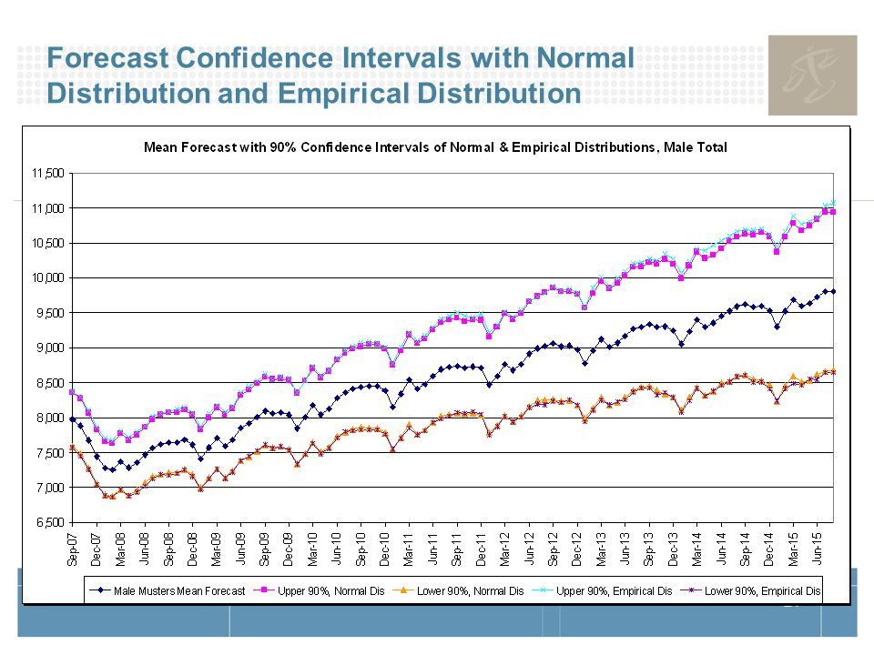 21 Forecast Confidence Intervals with Normal Distribution and Empirical Distribution