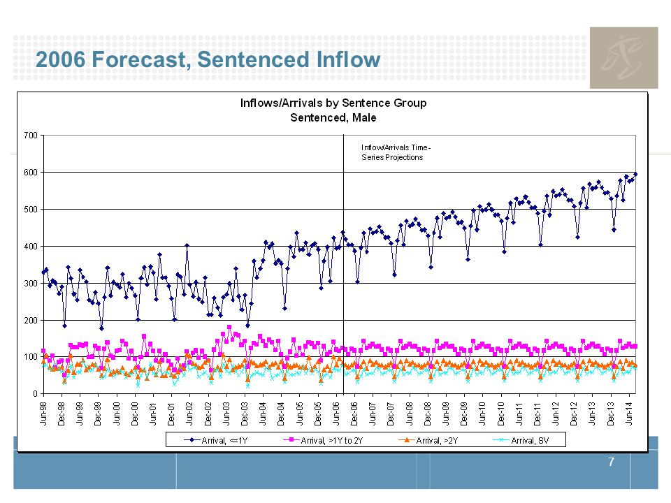 7 2006 Forecast, Sentenced Inflow