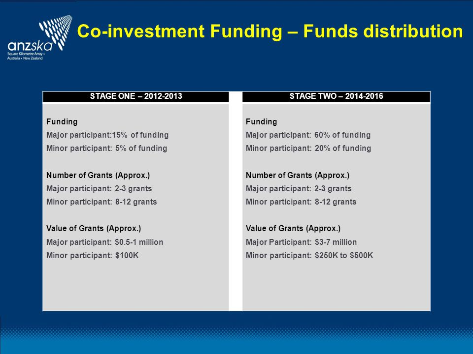 Co-investment Funding – Funds distribution STAGE ONE – 2012-2013 STAGE TWO – 2014-2016 Funding Major participant:15% of funding Minor participant: 5% of funding Number of Grants (Approx.) Major participant: 2-3 grants Minor participant: 8-12 grants Value of Grants (Approx.) Major participant: $0.5-1 million Minor participant: $100K Funding Major participant: 60% of funding Minor participant: 20% of funding Number of Grants (Approx.) Major participant: 2-3 grants Minor participant: 8-12 grants Value of Grants (Approx.) Major Participant: $3-7 million Minor participant: $250K to $500K