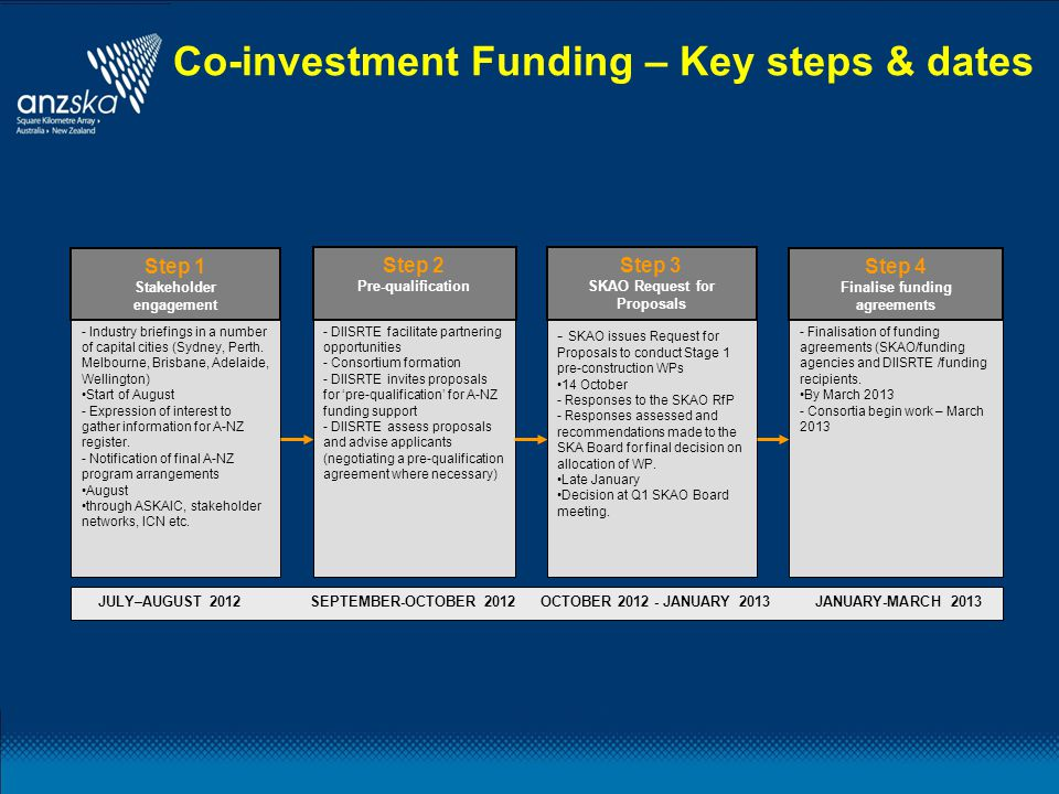 Co-investment Funding – Key steps & dates - Industry briefings in a number of capital cities (Sydney, Perth.