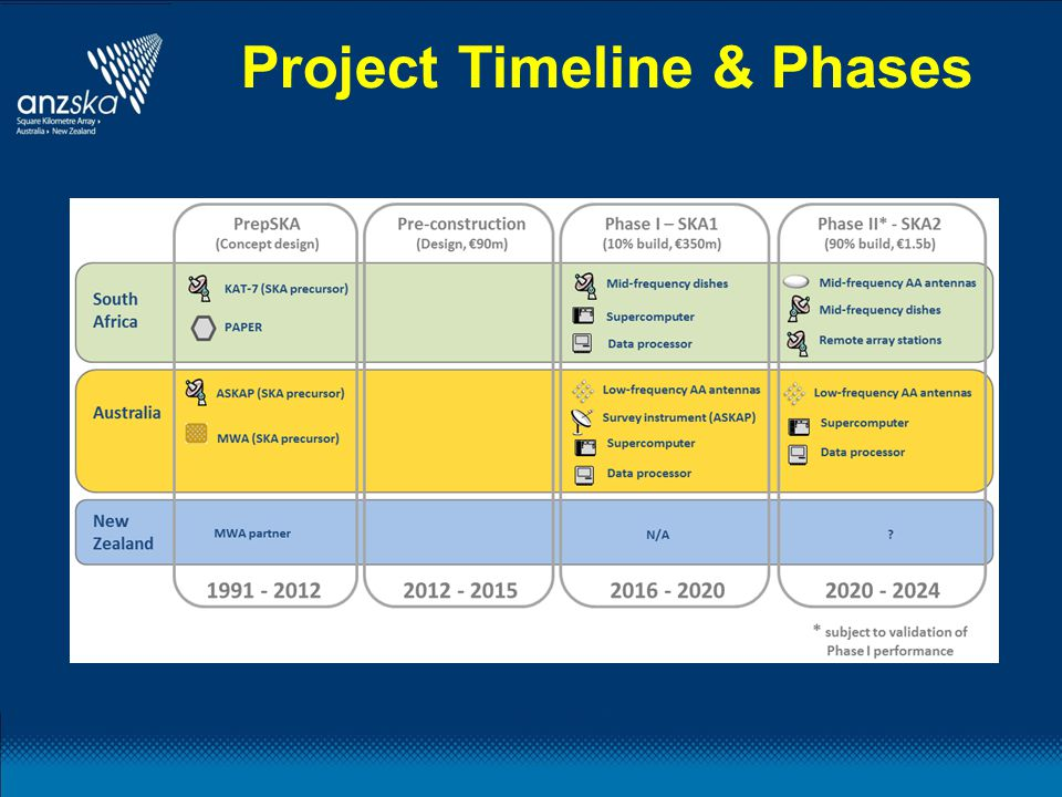 Project Timeline & Phases