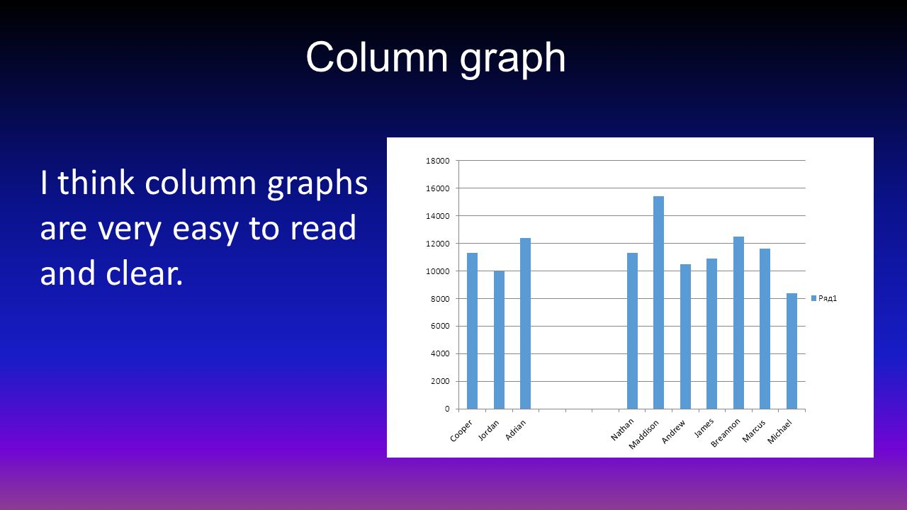 Column graph I think column graphs are very easy to read and clear.