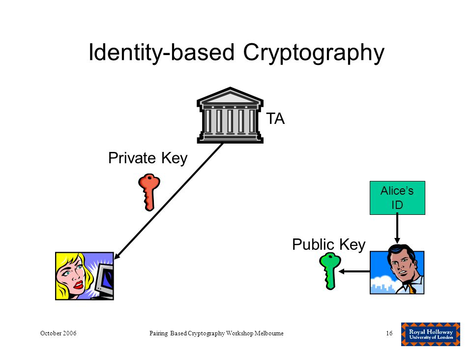 October 2006Pairing Based Cryptography Workshop Melbourne16 Identity-based Cryptography TA Private Key Alice's ID Public Key