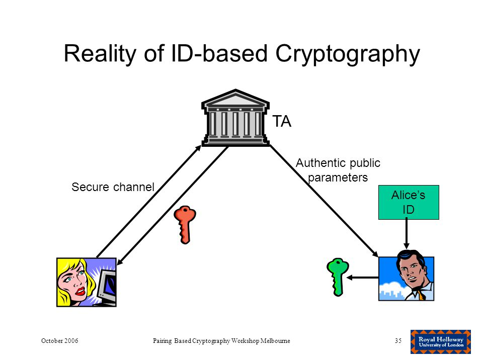 October 2006Pairing Based Cryptography Workshop Melbourne35 Reality of ID-based Cryptography TA Secure channel Authentic public parameters Alice's ID
