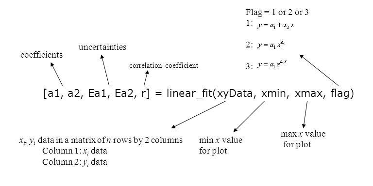 Flag = 1 or 2 or 3 1: 2: 3: [a1, a2, Ea1, Ea2, r] = linear_fit(xyData, xmin, xmax, flag) coefficients x i, y i data in a matrix of n rows by 2 columns Column 1: x i data Column 2: y i data max x value for plot min x value for plot uncertainties correlation coefficient