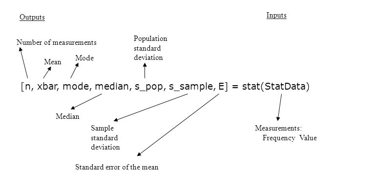[n, xbar, mode, median, s_pop, s_sample, E] = stat(StatData) Outputs Number of measurements Inputs Mean Mode Median Sample standard deviation Population standard deviation Standard error of the mean Measurements: Frequency Value
