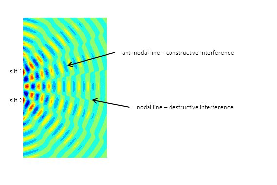 nodal line – destructive interference anti-nodal line – constructive interference slit 1 slit 2