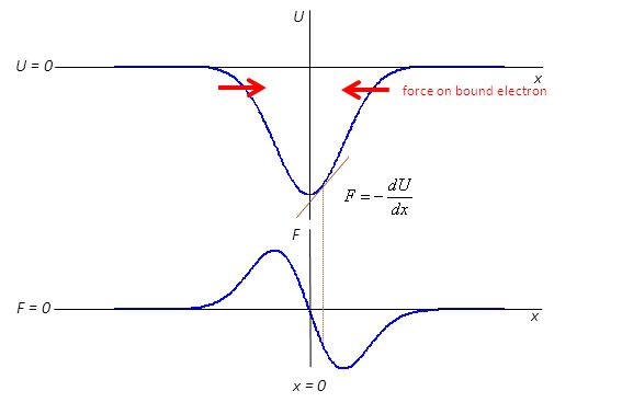x x U U = 0 F = 0 x = 0 F force on bound electron