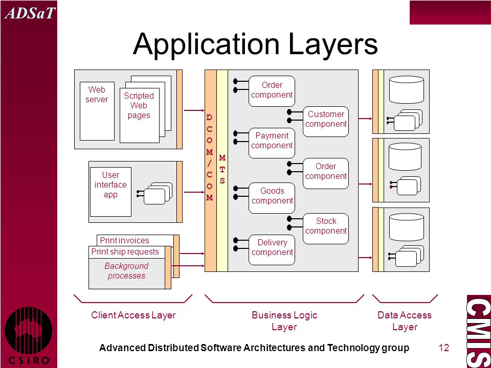 Advanced Distributed Software Architectures and Technology group ADSaT 12 Application Layers Order component Customer component Payment component Order component Goods component Stock component Delivery component MTSMTS DCOM/COMDCOM/COM Web server Scripted Web pages Business Logic Layer Data Access Layer Client Access Layer User interface app Print invoicesPrint ship requests Background processes