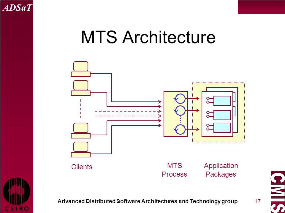 Advanced Distributed Software Architectures and Technology group ADSaT 17 MTS Architecture MTS Process Application Packages Clients