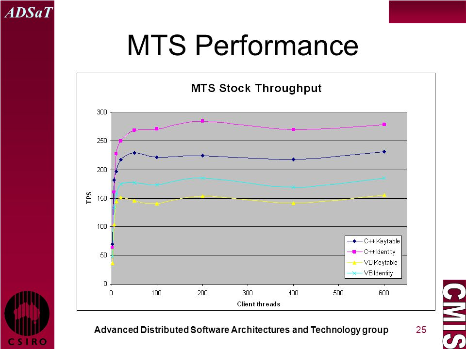 Advanced Distributed Software Architectures and Technology group ADSaT 25 MTS Performance