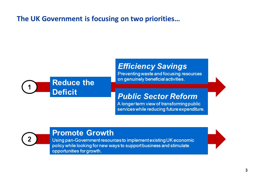 3 The UK Government is focusing on two priorities… Promote Growth Using pan-Government resources to implement existing UK economic policy while looking for new ways to support business and stimulate opportunities for growth.