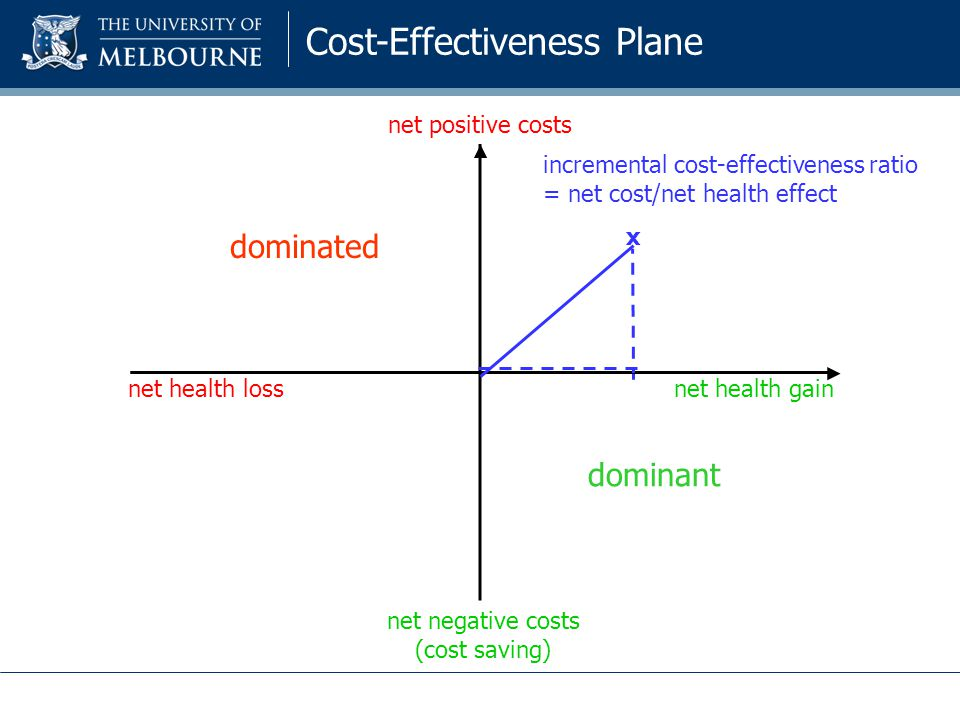 dominated dominant net health gainnet health loss net positive costs net negative costs (cost saving) x incremental cost-effectiveness ratio = net cost/net health effect Cost-Effectiveness Plane