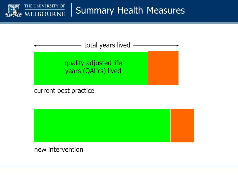 total years lived quality-adjusted life years (QALYs) lived Summary Health Measures current best practice new intervention