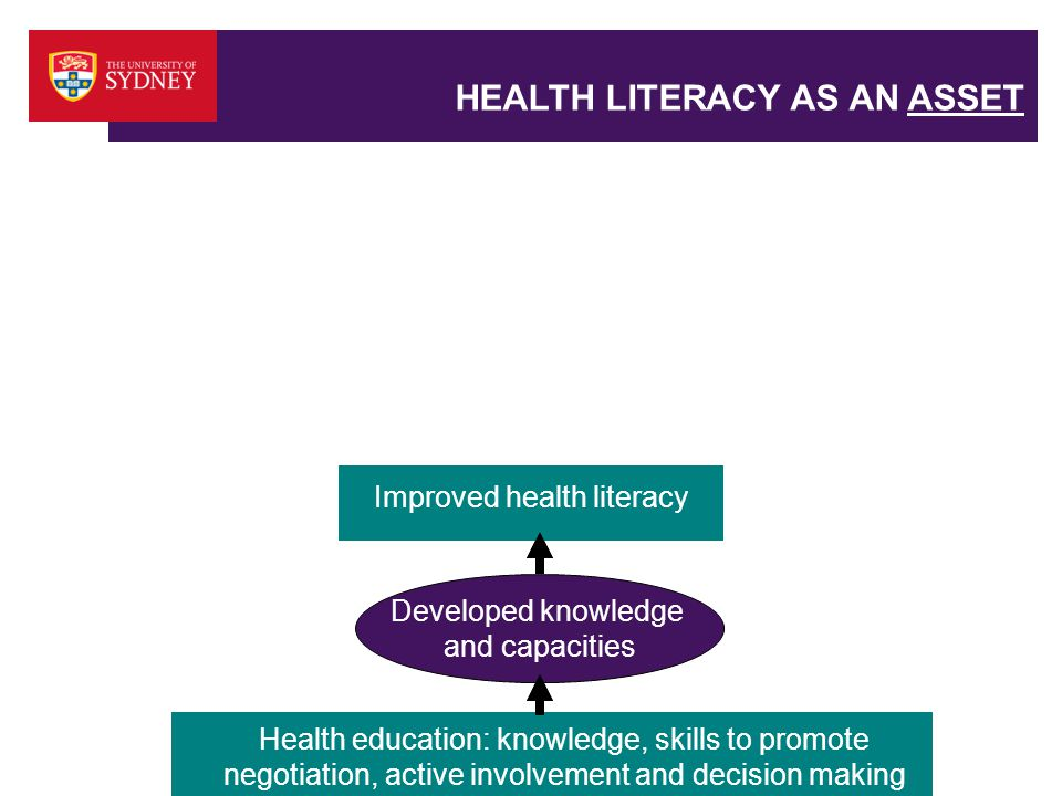 HEALTH LITERACY AS AN ASSET Health education: knowledge, skills to promote negotiation, active involvement and decision making Improved health literacy Developed knowledge and capacities Improved health literacy