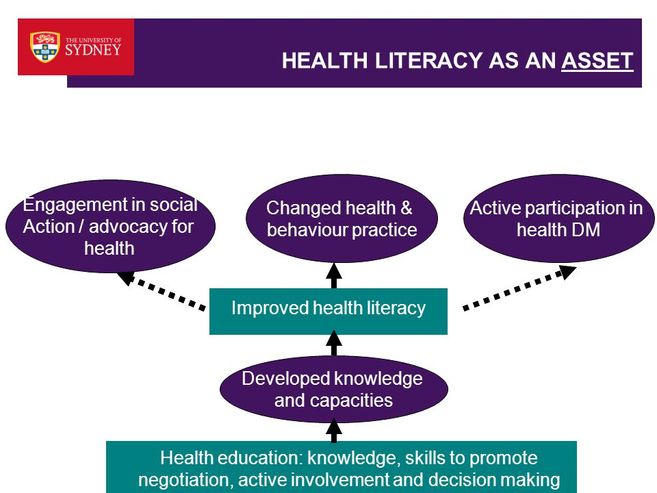 HEALTH LITERACY AS AN ASSET Health education: knowledge, skills to promote negotiation, active involvement and decision making Improved health literacy Developed knowledge and capacities Engagement in social Action / advocacy for health Changed health & behaviour practice Improved health literacy Active participation in health DM