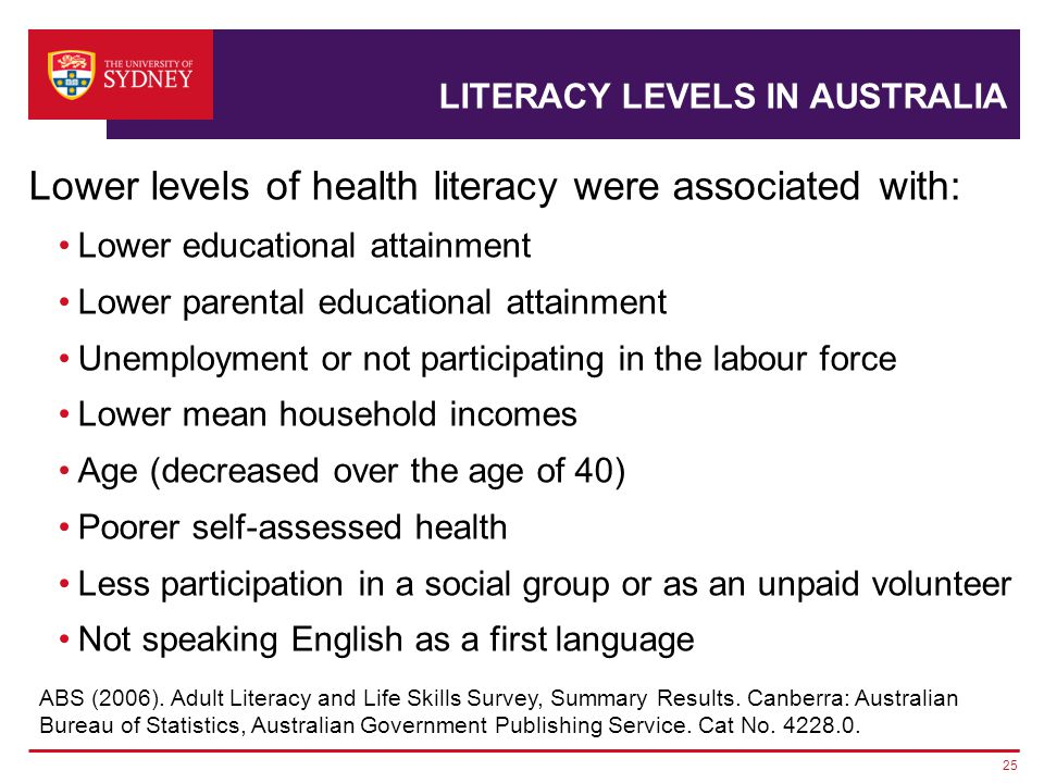 Lower levels of health literacy were associated with: Lower educational attainment Lower parental educational attainment Unemployment or not participating in the labour force Lower mean household incomes Age (decreased over the age of 40) Poorer self-assessed health Less participation in a social group or as an unpaid volunteer Not speaking English as a first language 25 LITERACY LEVELS IN AUSTRALIA ABS (2006).