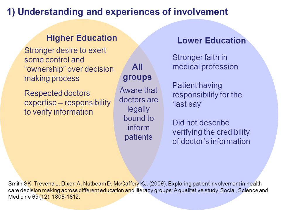 1) Understanding and experiences of involvement Stronger desire to exert some control and ownership over decision making process Respected doctors expertise – responsibility to verify information Higher Education Stronger faith in medical profession Patient having responsibility for the 'last say' Did not describe verifying the credibility of doctor's information Lower Education Aware that doctors are legally bound to inform patients All groups Smith SK, Trevena L, Dixon A, Nutbeam D, McCaffery KJ.
