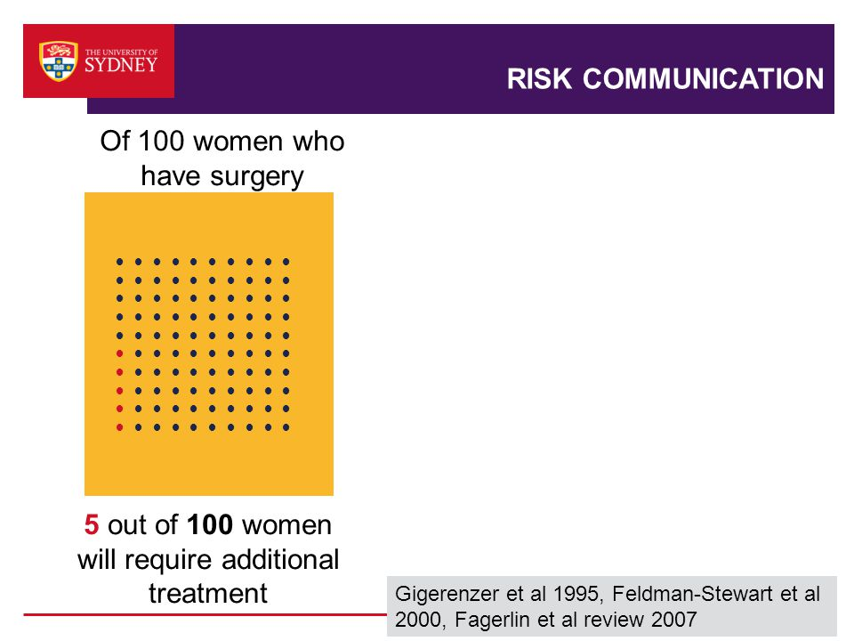 RISK COMMUNICATION ● ● ● ● ● 5 out of 100 women will require additional treatment Of 100 women who have surgery Gigerenzer et al 1995, Feldman-Stewart et al 2000, Fagerlin et al review 2007