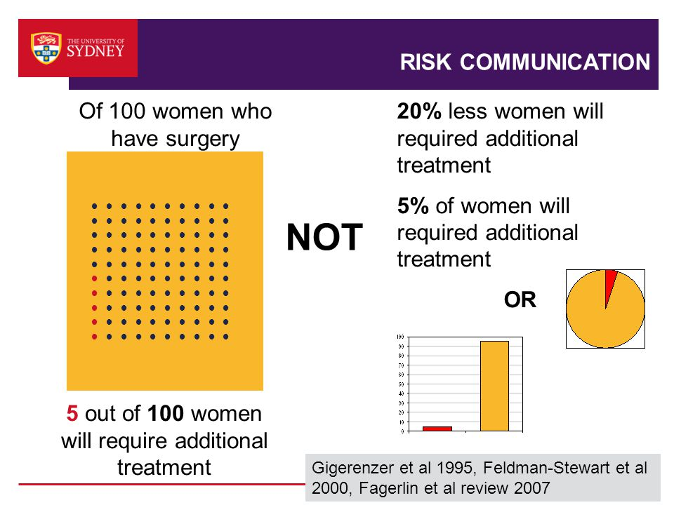 RISK COMMUNICATION ● ● ● ● ● 5 out of 100 women will require additional treatment 20% less women will required additional treatment 5% of women will required additional treatment OR Of 100 women who have surgery Gigerenzer et al 1995, Feldman-Stewart et al 2000, Fagerlin et al review 2007 NOT