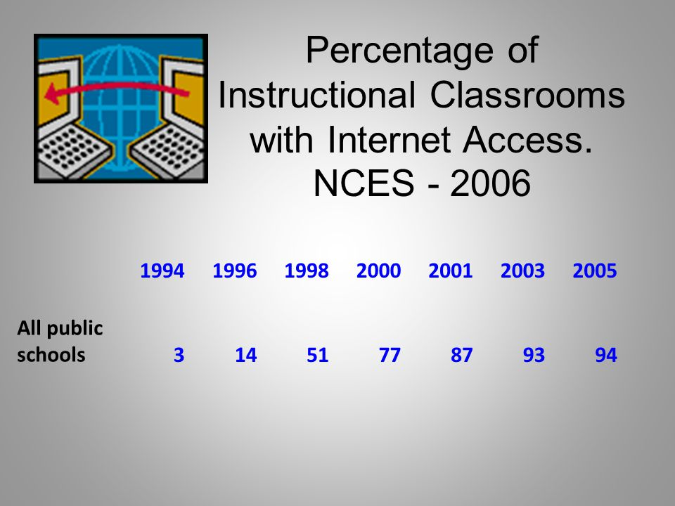 Percentage of Instructional Classrooms with Internet Access.