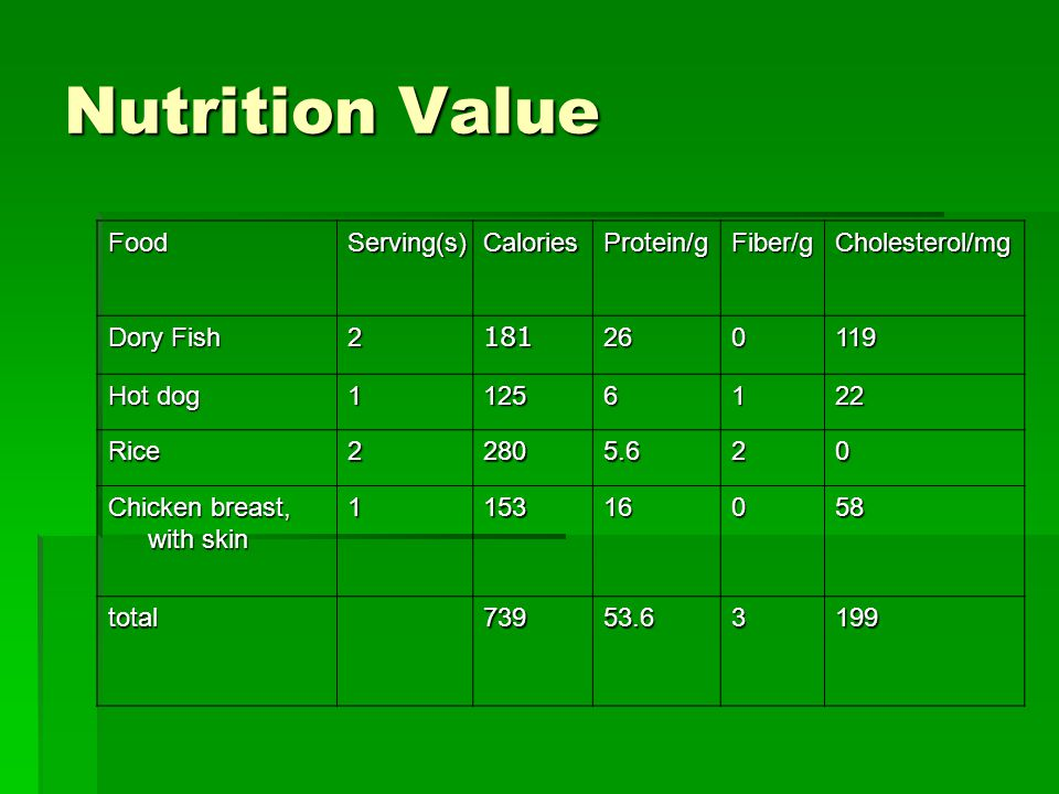 Nutrition Value FoodServing(s)CaloriesProtein/gFiber/gCholesterol/mg Dory Fish 2181260119 Hot dog 11256122 Rice22805.620 Chicken breast, with skin 115316058 total73953.63199