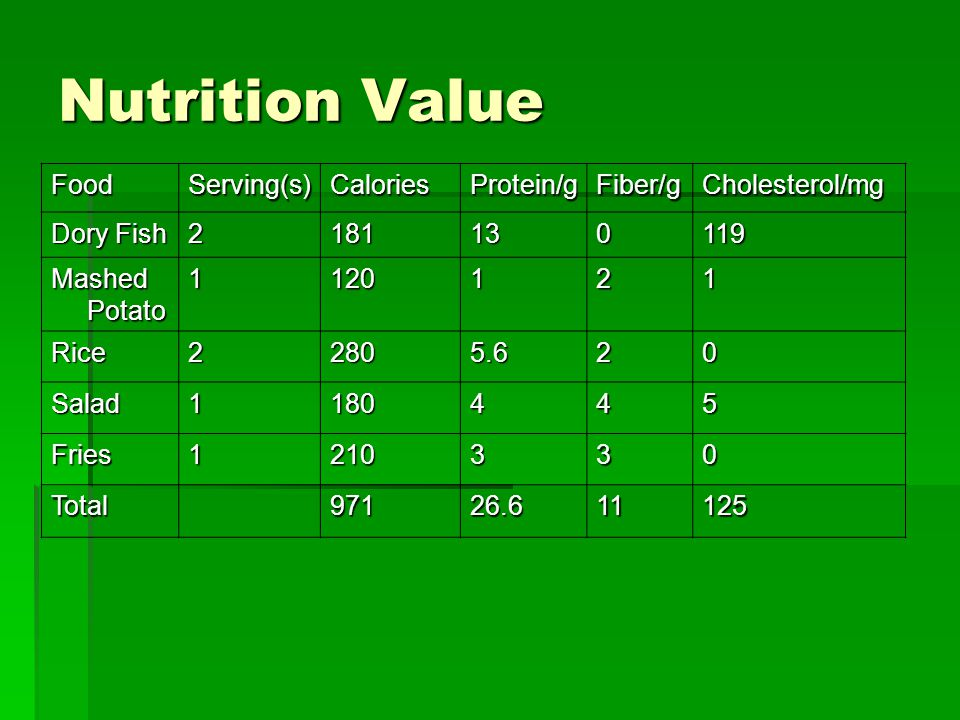 Nutrition Value FoodServing(s)CaloriesProtein/gFiber/gCholesterol/mg Dory Fish 2181130119 Mashed Potato 1120121 Rice22805.620 Salad1180445 Fries1210330 Total97126.611125