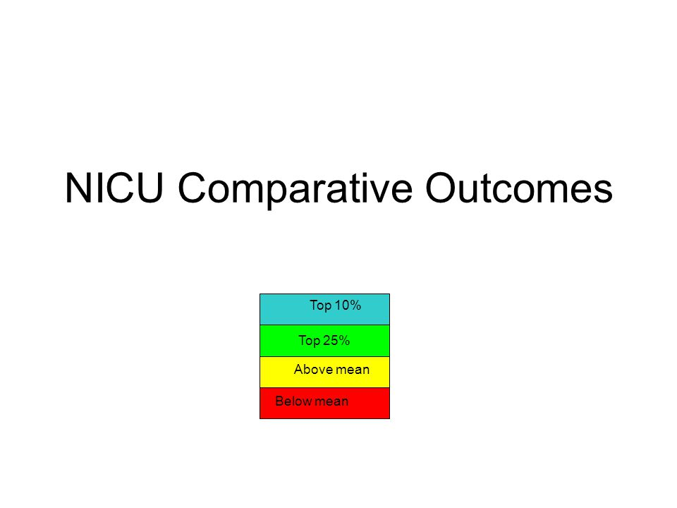 NICU Comparative Outcomes Top 25% Top 10% Above mean Below mean