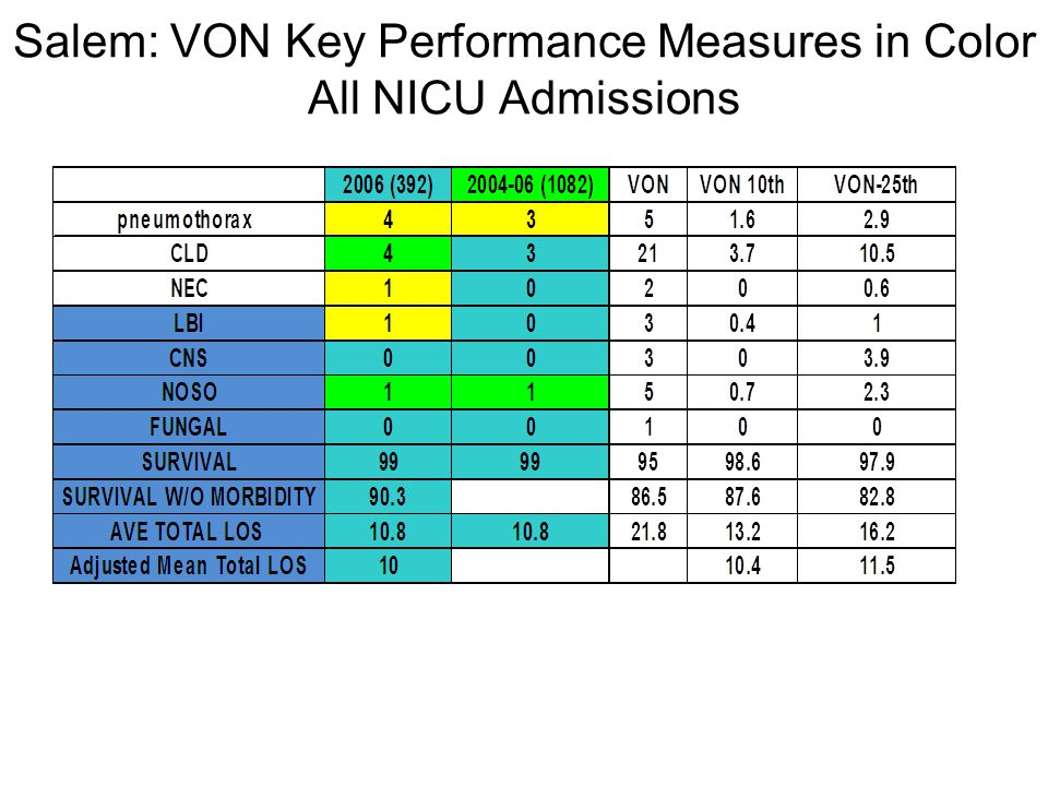 Salem: VON Key Performance Measures in Color All NICU Admissions
