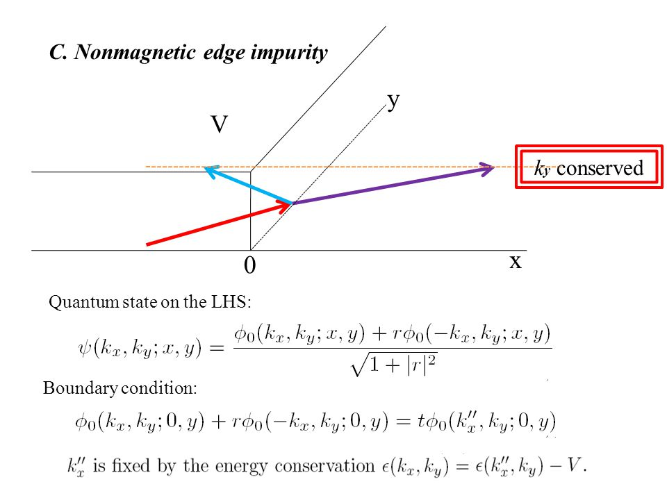 V 0 y x C. Nonmagnetic edge impurity Boundary condition: Quantum state on the LHS: k y conserved