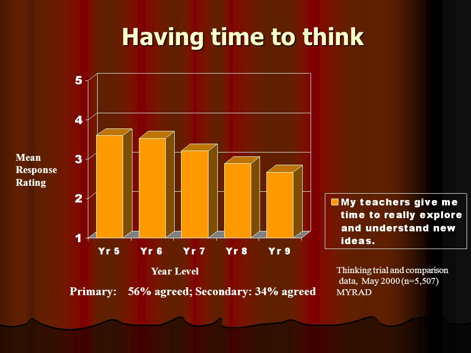 Having time to think Having time to think Primary: 56% agreed; Secondary: 34% agreed Mean Response Rating Year Level Thinking trial and comparison data, May 2000 (n=5,507) MYRAD