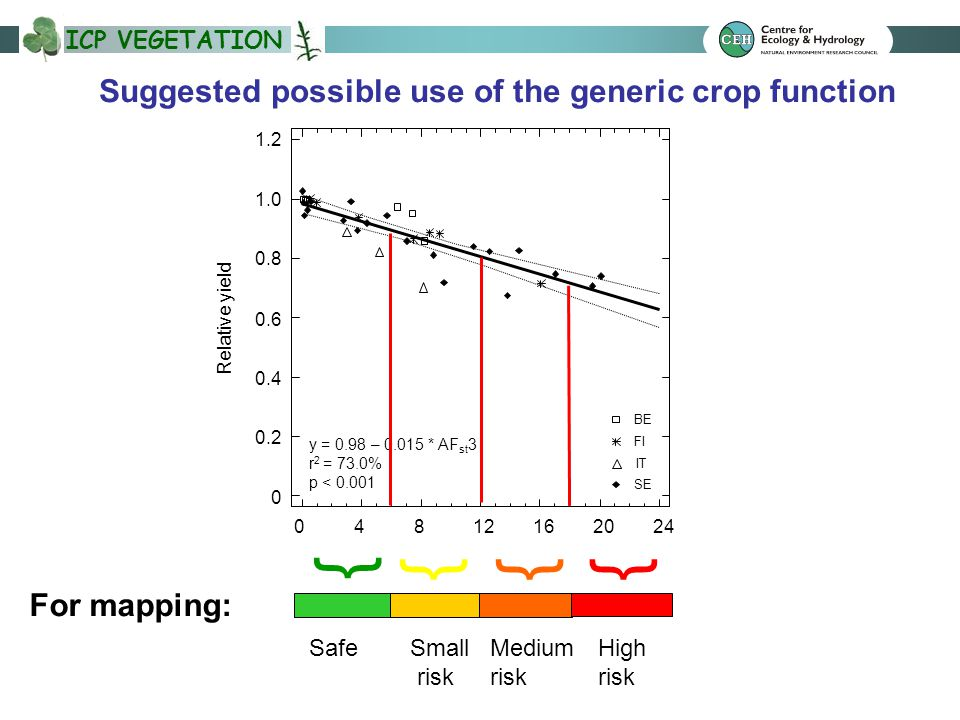 ICP VEGETATION BE FI IT SE y = 0.98 – 0.015 * AF st 3 r 2 = 73.0% p < 0.001 04812162024 0 0.2 0.4 0.6 0.8 1.0 1.2 Relative yield AF st 3, mmol m -2 Suggested possible use of the generic crop function SafeSmall risk Medium risk High risk For mapping: { {{{