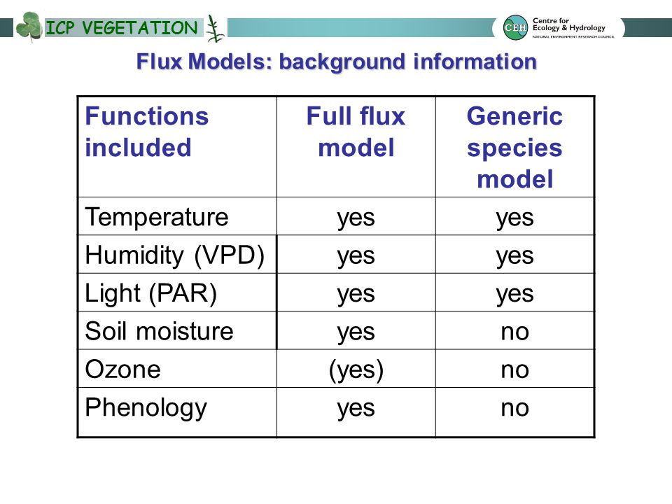 ICP VEGETATION Flux Models: background information Functions included Full flux model Generic species model Temperatureyes Humidity (VPD)yes Light (PAR)yes Soil moistureyesno Ozone(yes)no Phenologyyesno