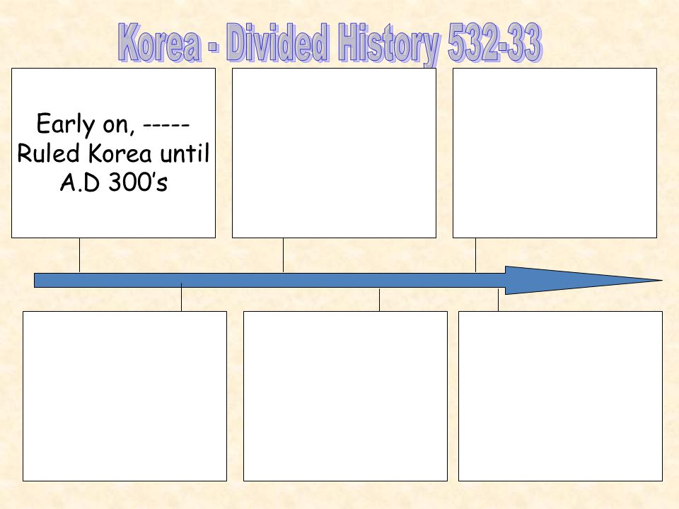 Early on, ----- Ruled Korea until A.D 300's