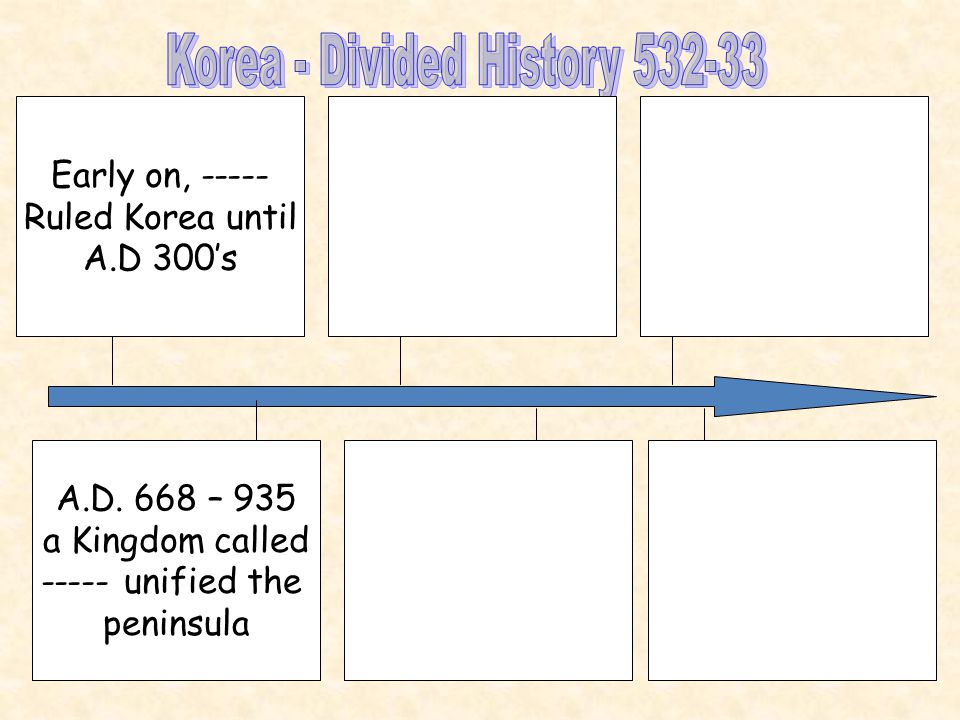 Early on, ----- Ruled Korea until A.D 300's A.D.