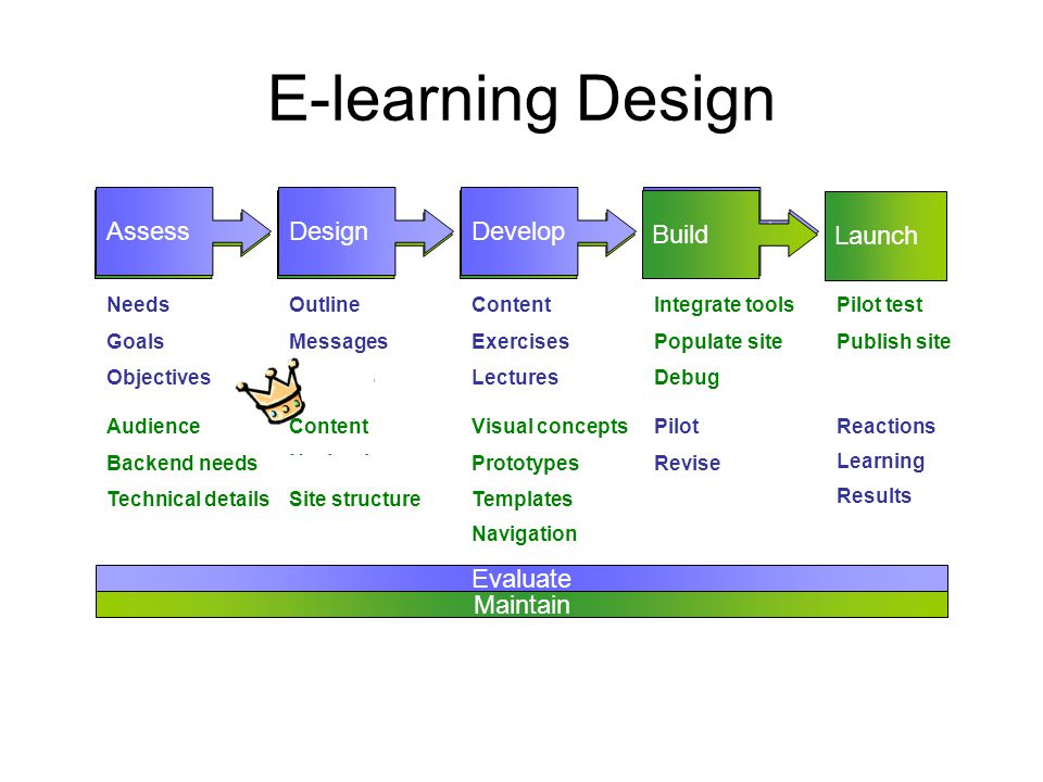 Launch DevelopDesignDefine E-learning Design AssessDesignDevelopImplement Build Evaluate Maintain Needs Goals Objectives Audience Backend needs Technical details Outline Messages Methods Content Exercises Lectures Pilot Revise Deliver ReactionsContent Navigation Site structure Visual concepts Prototypes Templates Integrate tools Populate site Debug Pilot test Publish site Maintain site Methods Navigation Deliver Results Learning Maintain site