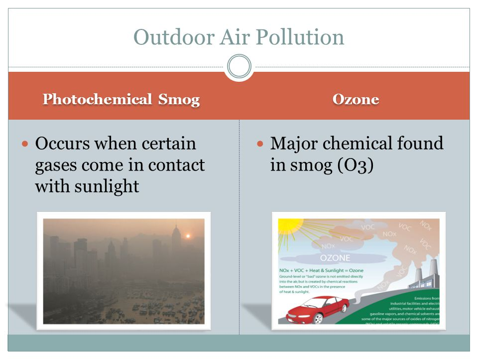 Photochemical Smog Ozone Occurs when certain gases come in contact with sunlight Major chemical found in smog (O3) Outdoor Air Pollution