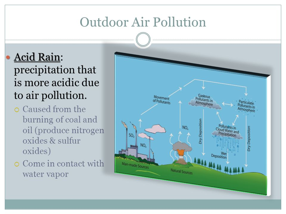 Outdoor Air Pollution Acid Rain Acid Rain: precipitation that is more acidic due to air pollution.
