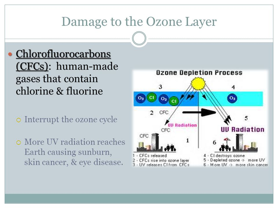 Damage to the Ozone Layer Chlorofluorocarbons (CFCs) Chlorofluorocarbons (CFCs): human-made gases that contain chlorine & fluorine  Interrupt the ozone cycle  More UV radiation reaches Earth causing sunburn, skin cancer, & eye disease.