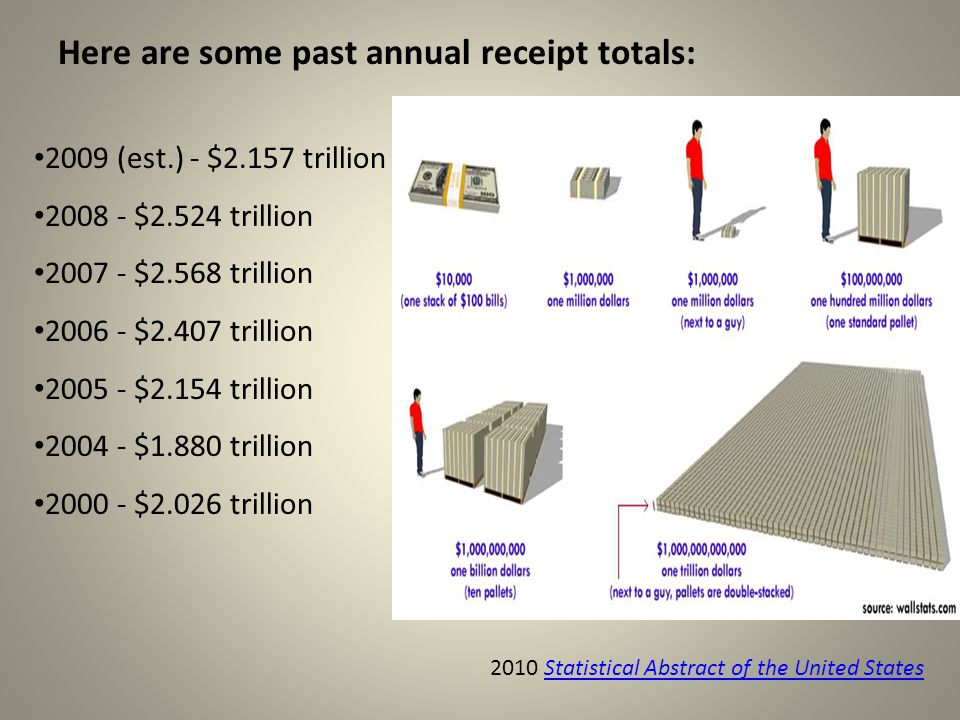 Here are some past annual receipt totals: 2009 (est.) - $2.157 trillion 2008 - $2.524 trillion 2007 - $2.568 trillion 2006 - $2.407 trillion 2005 - $2.154 trillion 2004 - $1.880 trillion 2000 - $2.026 trillion 2010 Statistical Abstract of the United StatesStatistical Abstract of the United States