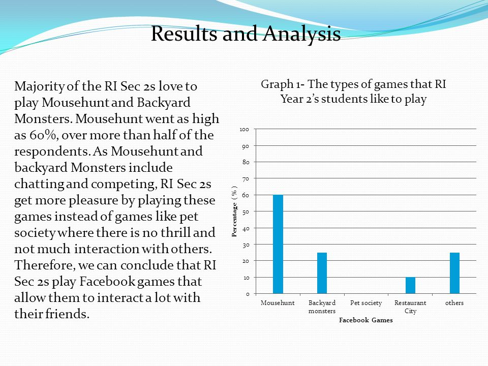 Results and Analysis Majority of the RI Sec 2s love to play Mousehunt and Backyard Monsters.