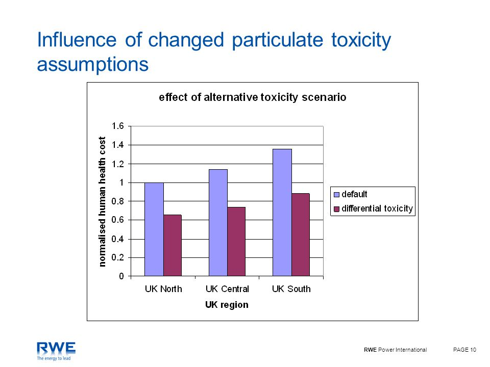 RWE Power InternationalPAGE 10 Influence of changed particulate toxicity assumptions